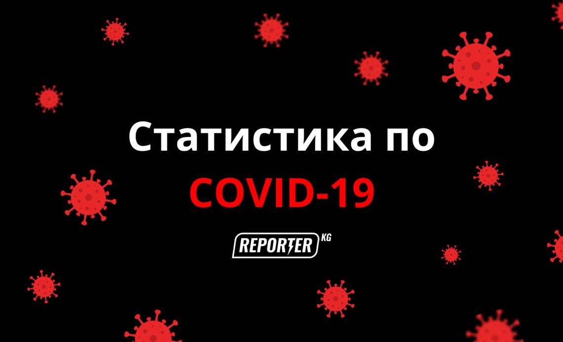 Бир күндө 103 адамдан коронавирус табылып, илдеттен 1 адам каза болду